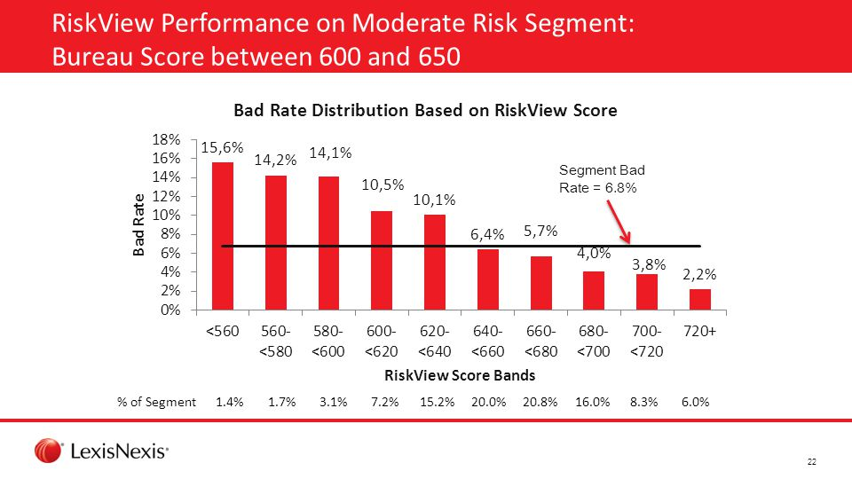 RiskView Performance on Moderate Risk Segment: Bureau Score between 600 and 650 Segment Bad Rate = 6.8% % of Segment1.4%1.7%3.1%7.2%15.2%20.0%20.8%16.0%8.3%6.0% 22