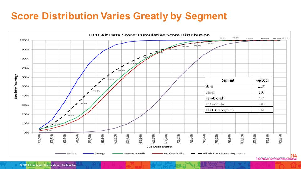 © 2014 Fair Isaac Corporation. Confidential. Score Distribution Varies Greatly by Segment