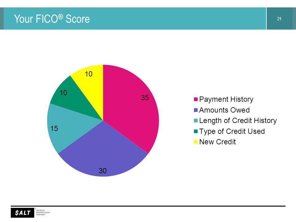 21 Your FICO ® Score