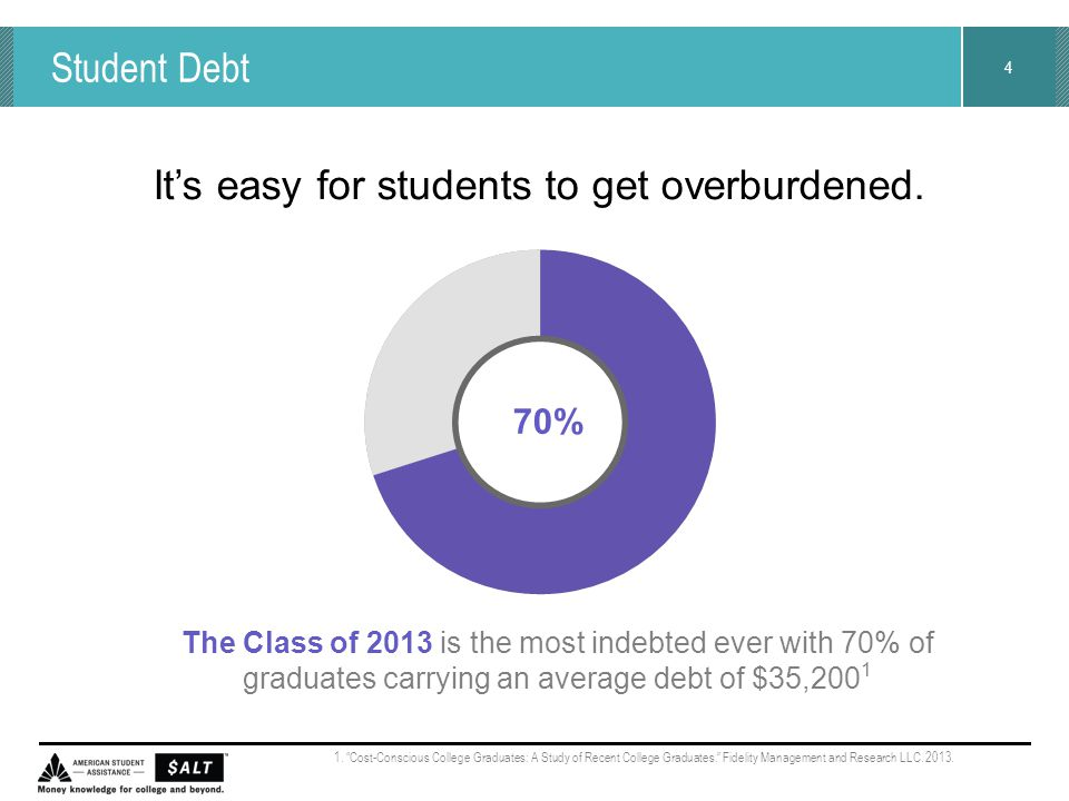 4 Student Debt The Class of 2013 is the most indebted ever with 70% of graduates carrying an average debt of $35,200 1 It's easy for students to get o