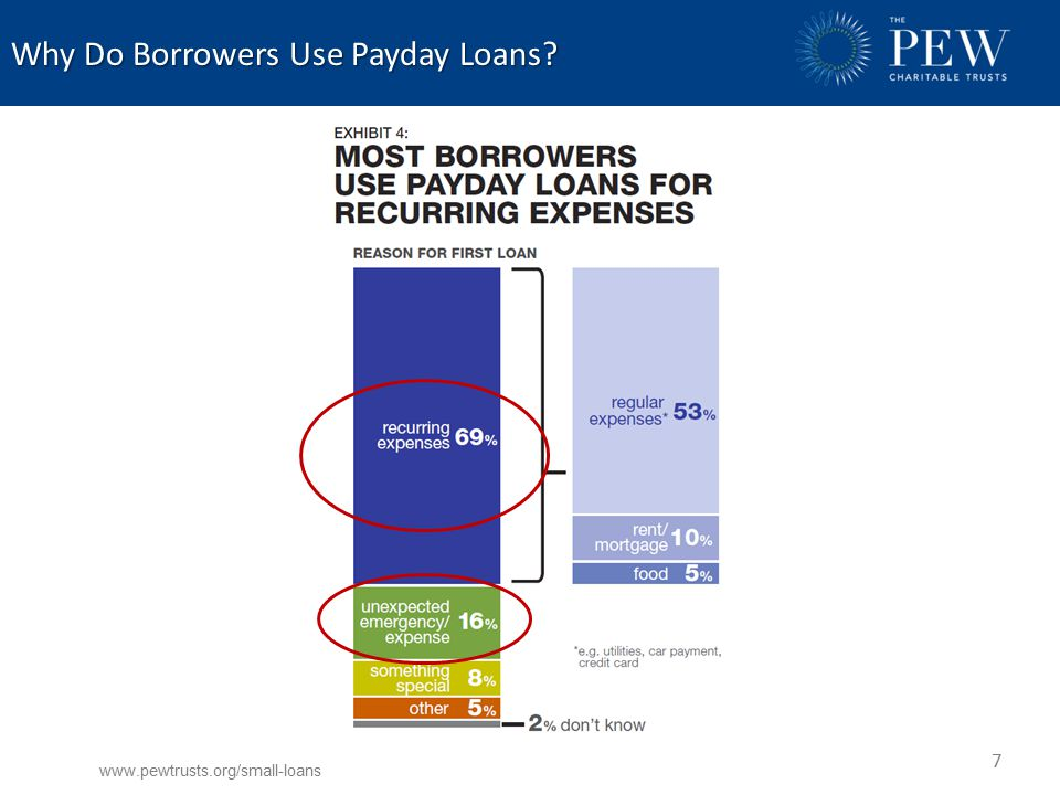 Why Do Borrowers Use Payday Loans www.pewtrusts.org/small-loans 7