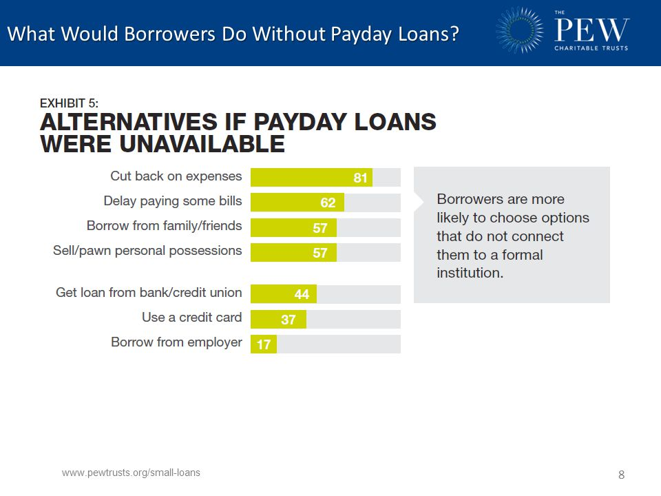 What Would Borrowers Do Without Payday Loans www.pewtrusts.org/small-loans 8