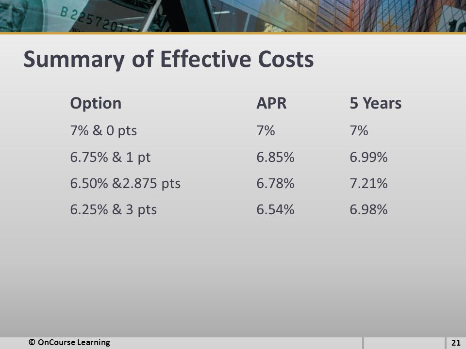 Summary of Effective Costs OptionAPR5 Years 7% & 0 pts7%7% 6.75% & 1 pt6.85%6.99% 6.50% &2.875 pts6.78%7.21% 6.25% & 3 pts6.54%6.98% 21 © OnCourse Learning