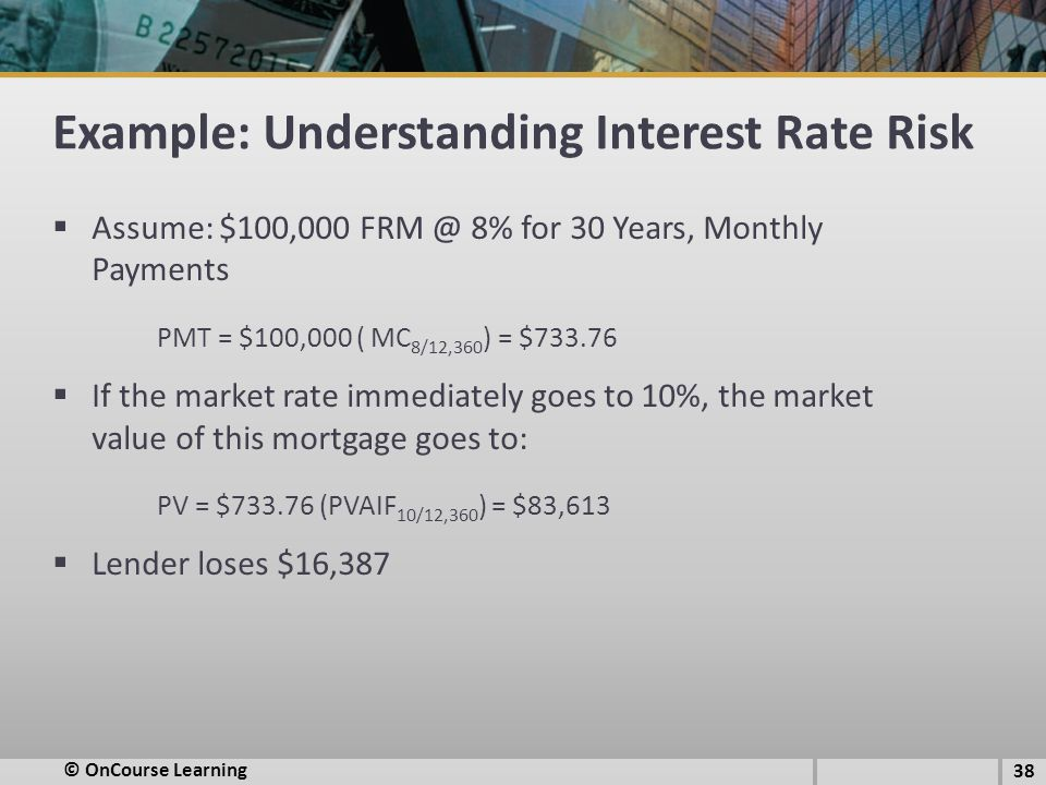 Example: Understanding Interest Rate Risk  Assume: $100,000 FRM @ 8% for 30 Years, Monthly Payments PMT = $100,000 ( MC 8/12,360 ) = $733.76  If the market rate immediately goes to 10%, the market value of this mortgage goes to: PV = $733.76 (PVAIF 10/12,360 ) = $83,613  Lender loses $16,387 © OnCourse Learning 38