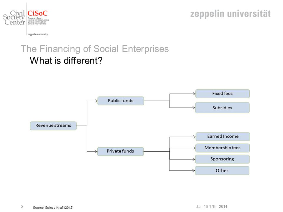 Jan 16-17th, 2014 The Financing of Social Enterprises What is different.