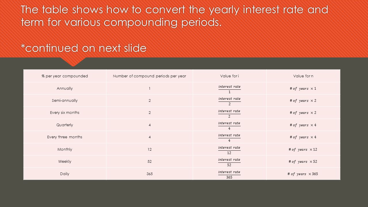 The table shows how to convert the yearly interest rate and term for various compounding periods. *continued on next slide % per year compoundedNumber