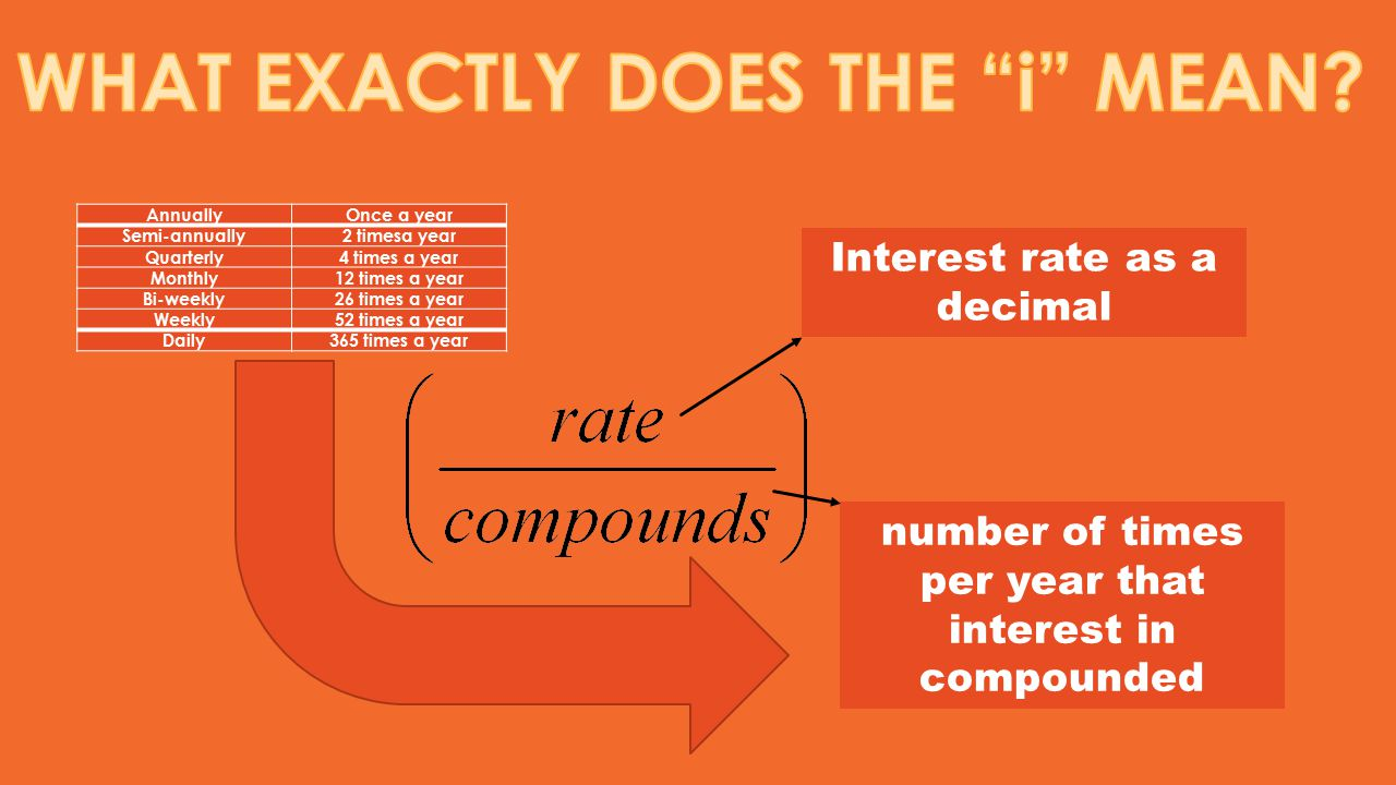 number of times per year that interest in compounded Interest rate as a decimal AnnuallyOnce a year Semi-annually2 timesa year Quarterly4 times a year
