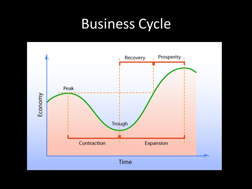 Locate where the Great Depression would be on the business cycle?