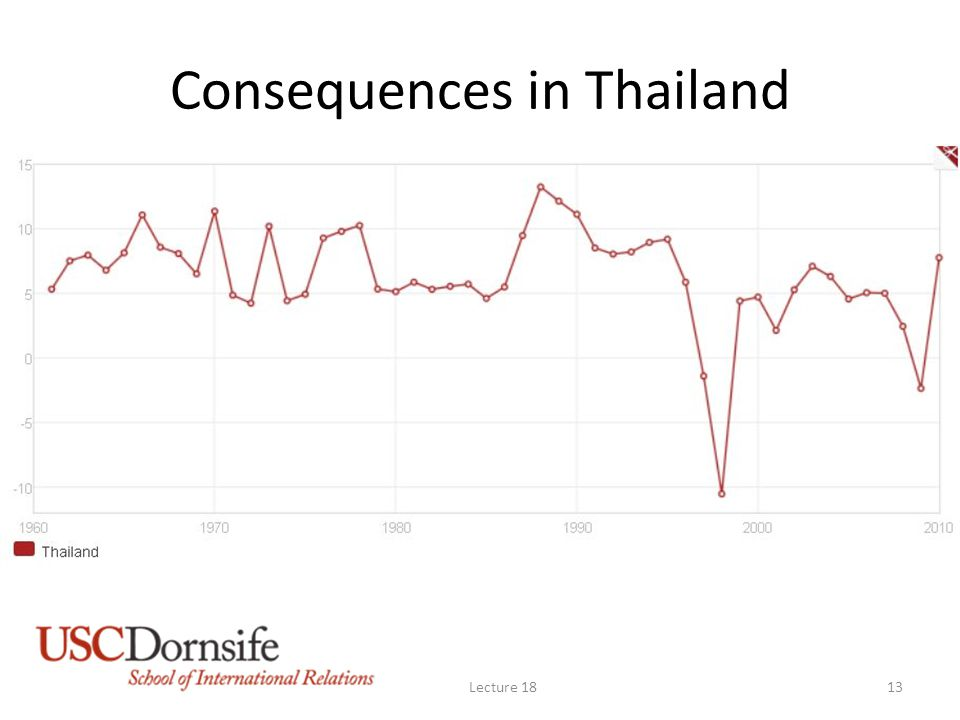 Consequences in Thailand Lecture 1813