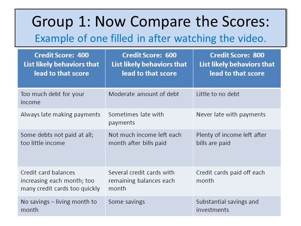 Group 1: Now Compare the Scores: Example of one filled in after watching the video. Credit Score: 400 List likely behaviors that lead to that score Cr