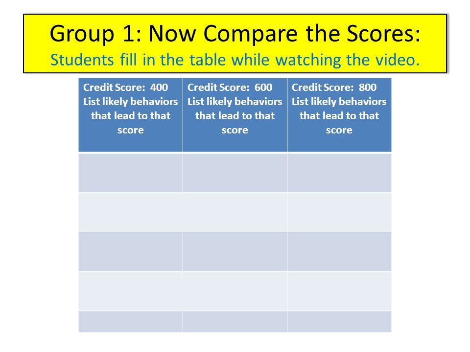 Group 1: Now Compare the Scores: Students fill in the table while watching the video. Credit Score: 400 List likely behaviors that lead to that score