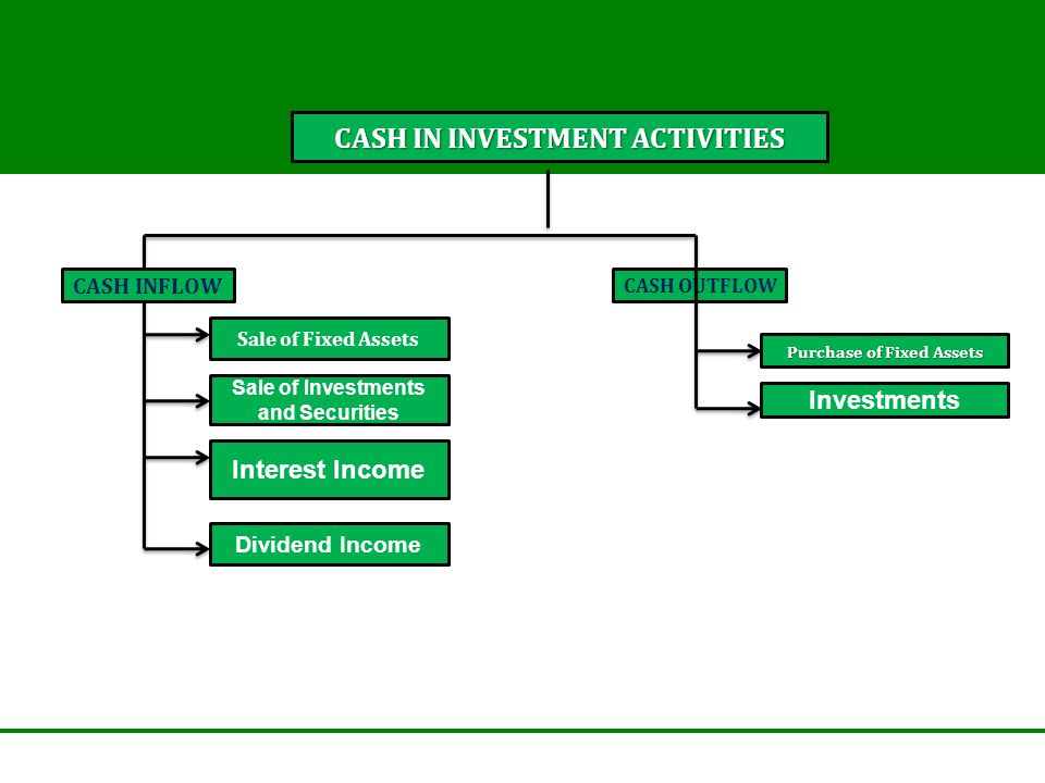 CASH IN INVESTMENT ACTIVITIES CASH INFLOW CASH OUTFLOW Sale of Fixed Assets Sale of Investments and Securities Interest Income Dividend Income Purchase of Fixed Assets Investments