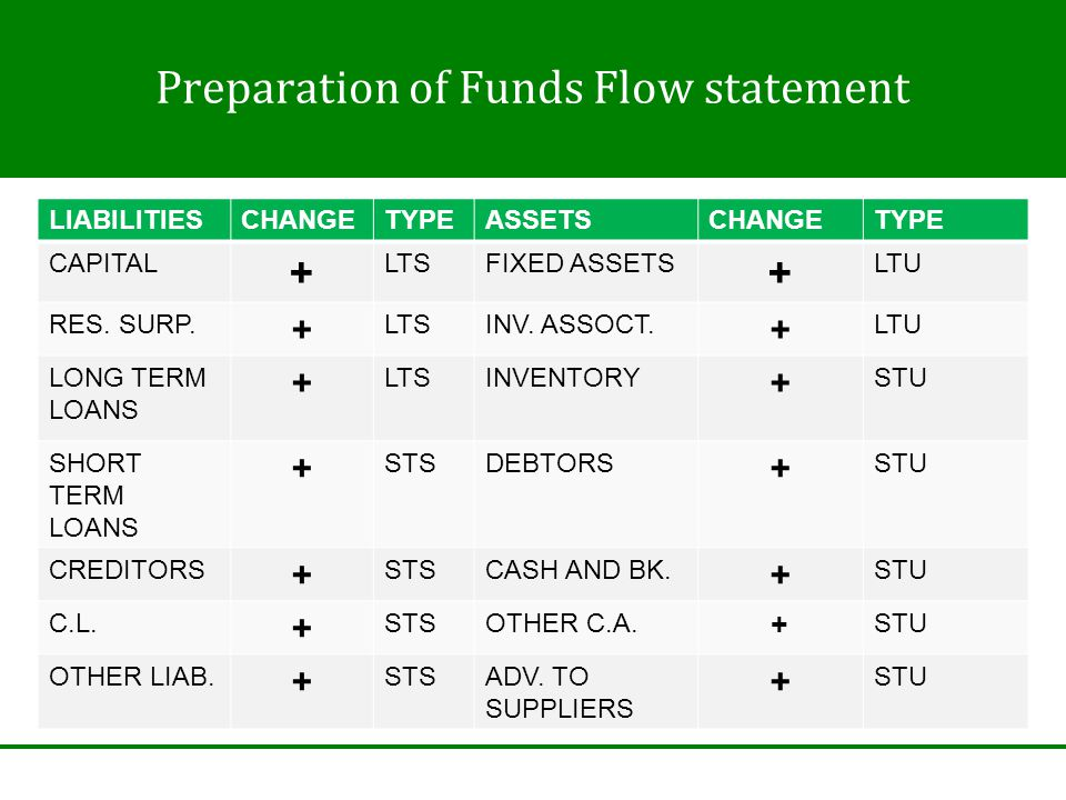 Preparation of Funds Flow statement LIABILITIESCHANGETYPEASSETSCHANGETYPE CAPITAL + LTSFIXED ASSETS + LTU RES.