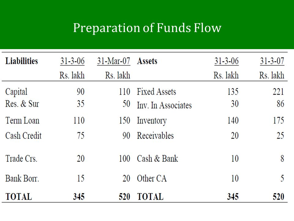 Preparation of Funds Flow