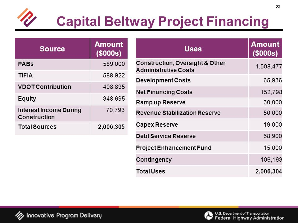23 Capital Beltway Project Financing Source Amount ($000s) PABs589,000 TIFIA588,922 VDOT Contribution408,895 Equity348,695 Interest Income During Construction 70,793 Total Sources2,006,305 Uses Amount ($000s) Construction, Oversight & Other Administrative Costs 1,508,477 Development Costs65,936 Net Financing Costs152,798 Ramp up Reserve30,000 Revenue Stabilization Reserve50,000 Capex Reserve19,000 Debt Service Reserve58,900 Project Enhancement Fund15,000 Contingency106,193 Total Uses2,006,304
