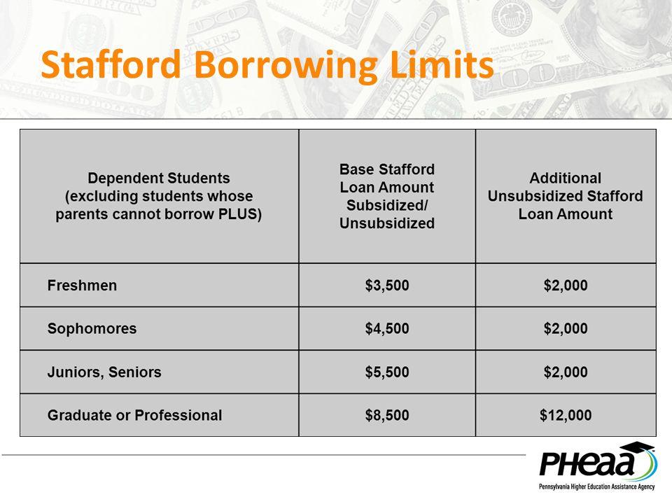 Stafford Borrowing Limits