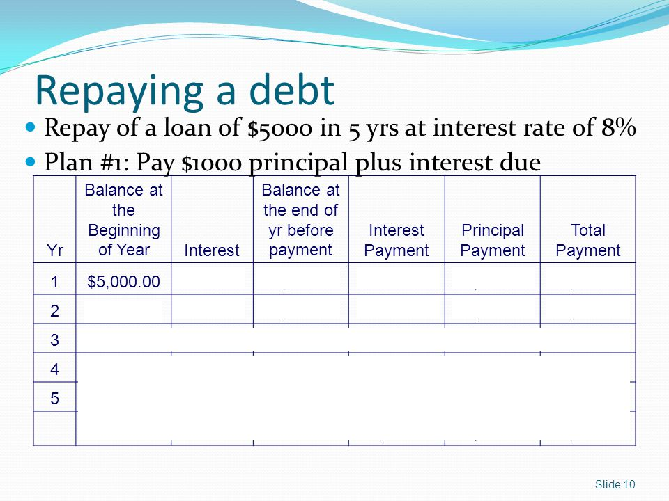 Repaying a debt Yr Balance at the Beginning of YearInterest Balance at the end of yr before payment Interest Payment Principal Payment Total Payment 1$5,000.00$400.00$5,400.00$400.00$1,000.00$1,400.00 2$4,000.00$320.00$4,320.00$320.00$1,000.00$1,320.00 3$3,000.00$240.00$3,240.00$240.00$1,000.00$1,240.00 4$2,000.00$160.00$2,160.00$160.00$1,000.00$1,160.00 5$1,000.00$80.00$1,080.00$80.00$1,000.00$1,080.00 Subtotal$1,200.00$5,000.00$6,200.00 Repay of a loan of $5000 in 5 yrs at interest rate of 8% Plan #1: Pay $1000 principal plus interest due Slide 10