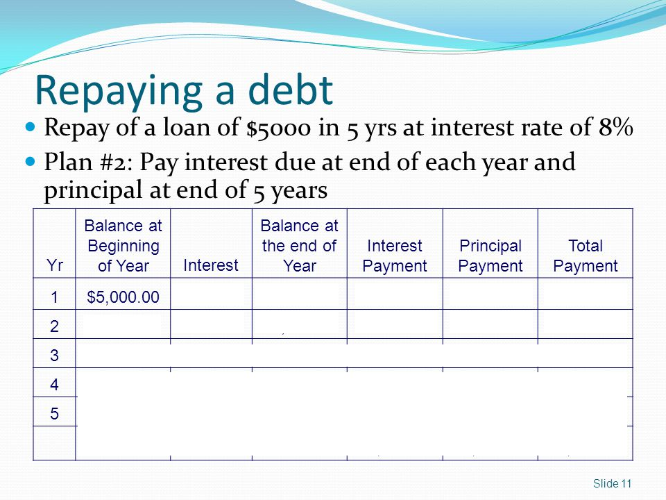 Repaying a debt Yr Balance at Beginning of YearInterest Balance at the end of Year Interest Payment Principal Payment Total Payment 1$5,000.00$400.00$5,400.00$400.00$0.00$400.00 2$5,000.00$400.00$5,400.00$400.00$0.00$400.00 3$5,000.00$400.00$5,400.00$400.00$0.00$400.00 4$5,000.00$400.00$5,400.00$400.00$0.00$400.00 5$5,000.00$400.00$5,400.00$400.00$5,000.00$5,400.00 Subtotal$2,000.00$5,000.00$7,000.00 Repay of a loan of $5000 in 5 yrs at interest rate of 8% Plan #2: Pay interest due at end of each year and principal at end of 5 years Slide 11