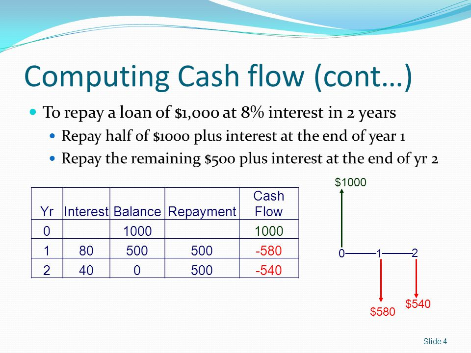 Computing Cash flow (cont…) To repay a loan of $1,000 at 8% interest in 2 years Repay half of $1000 plus interest at the end of year 1 Repay the remaining $500 plus interest at the end of yr 2 YrInterestBalanceRepayment Cash Flow 01000 180500 -580 2400500-540 0 1 2 $1000 $580 $540 Slide 4