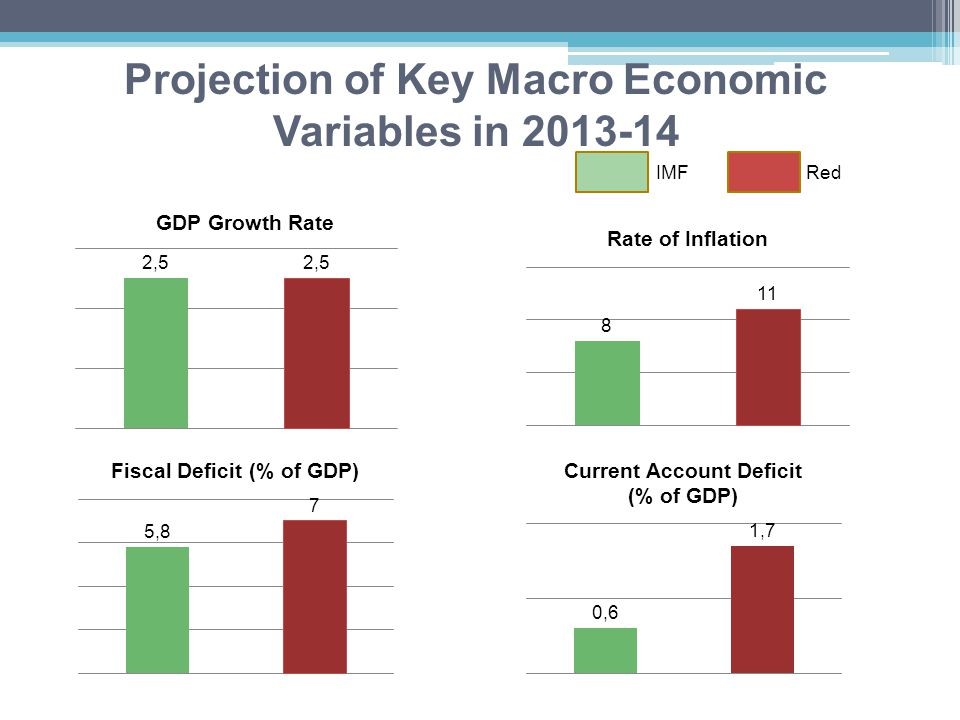 Projection of Key Macro Economic Variables in 2013-14 IMFRed