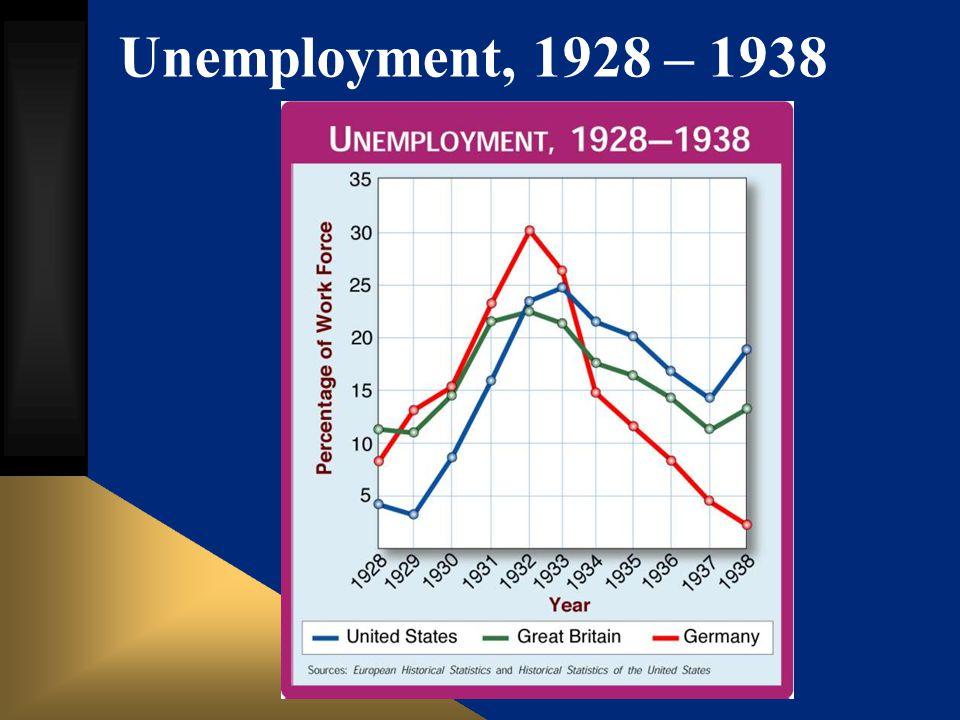 Unemployment, 1928 – 1938