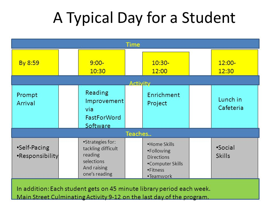 A Typical Day for a Student By 8:599:00- 10:30 10:30- 12:00 12:00- 12:30 Time Activity Teaches..