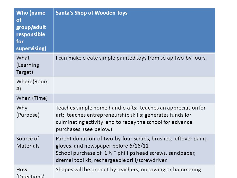 Enrichment Planning Sheet Who (name of group/adult responsible for supervising) Santa's Shop of Wooden Toys What (Learning Target) I can make create simple painted toys from scrap two-by-fours.