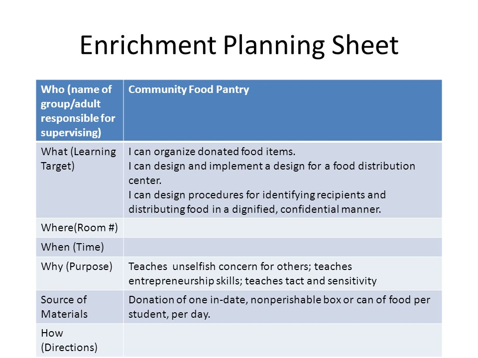Enrichment Planning Sheet Who (name of group/adult responsible for supervising) Community Food Pantry What (Learning Target) I can organize donated food items.