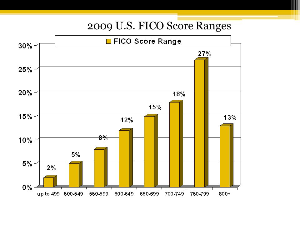 2009 U.S. FICO Score Ranges