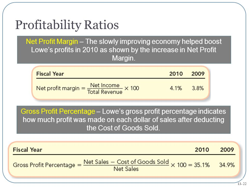 13- 22 Profitability Ratios Net Profit Margin – The slowly improving economy helped boost Lowe's profits in 2010 as shown by the increase in Net Profit Margin.