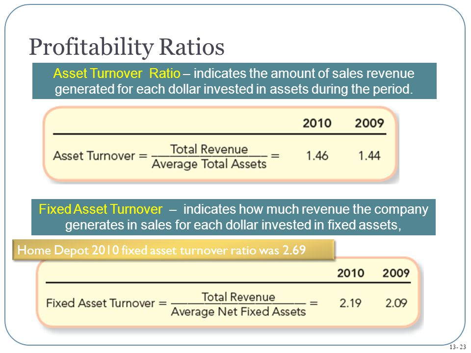 13- 23 Profitability Ratios Asset Turnover Ratio – indicates the amount of sales revenue generated for each dollar invested in assets during the period.