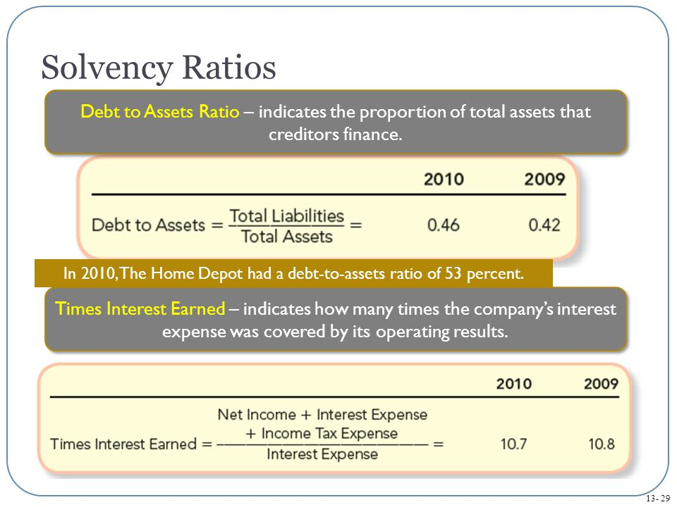 13- 29 Solvency Ratios Debt to Assets Ratio – indicates the proportion of total assets that creditors finance.