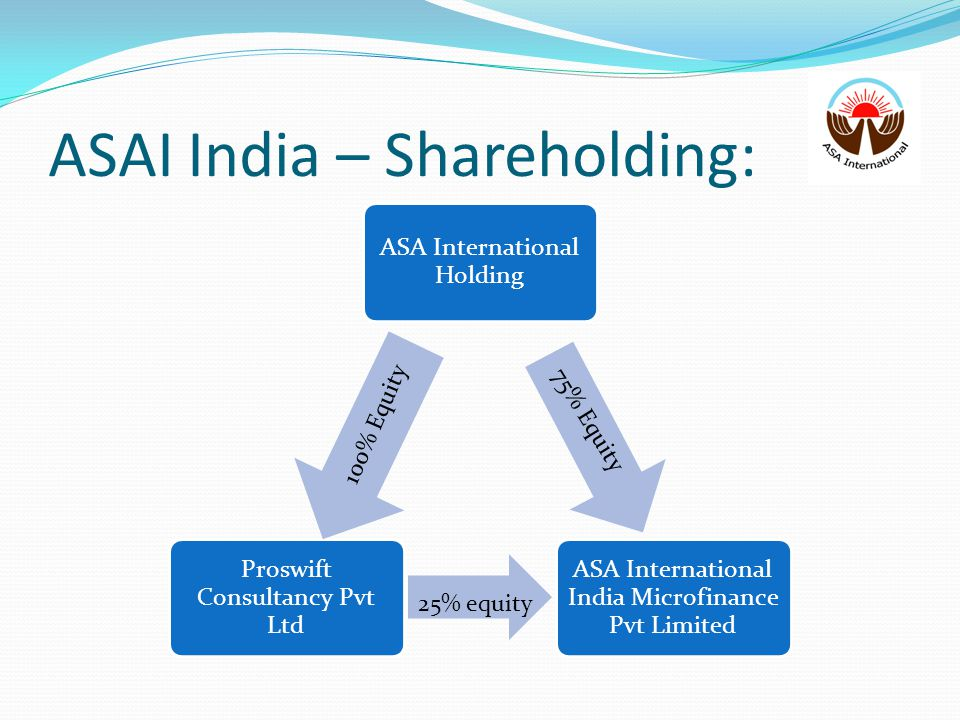 ASAI India – Shareholding: ASA International Holding ASA International India Microfinance Pvt Limited Proswift Consultancy Pvt Ltd 100% Equity 75% Equ
