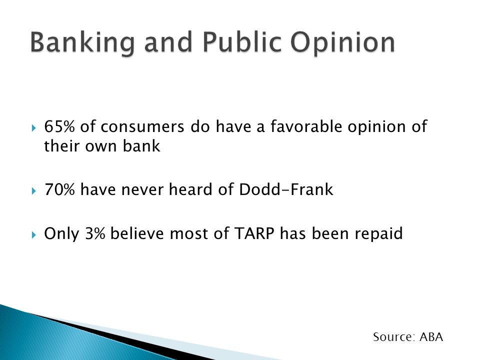  65% of consumers do have a favorable opinion of their own bank  70% have never heard of Dodd-Frank  Only 3% believe most of TARP has been repaid Source: ABA