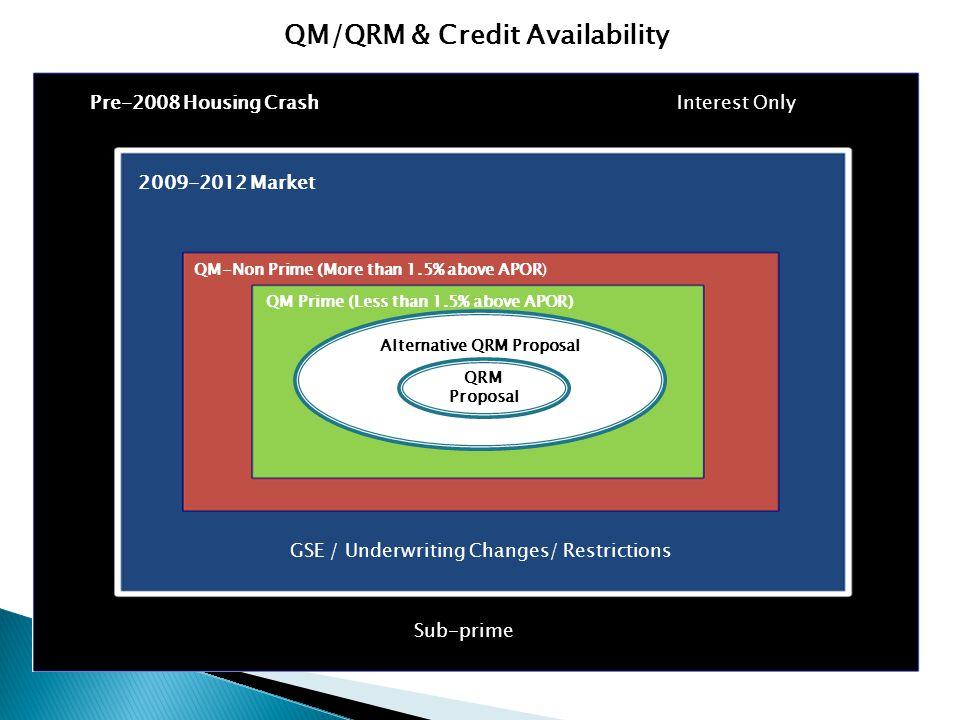 Alternative QRM Proposal QRM Proposal Pre-2008 Housing CrashInterest Only Sub-prime 2009-2012 Market QM Prime (Less than 1.5% above APOR) QM-Non Prime (More than 1.5% above APOR) QM/QRM & Credit Availability GSE / Underwriting Changes/ Restrictions