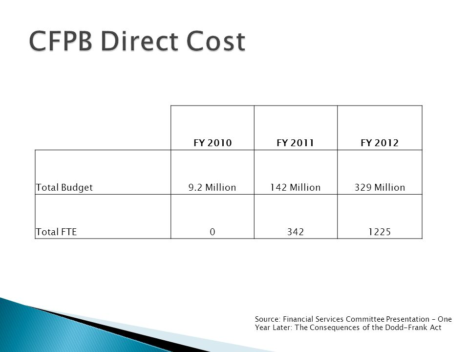 FY 2010FY 2011FY 2012 Total Budget9.2 Million142 Million329 Million Total FTE03421225 Source: Financial Services Committee Presentation – One Year Later: The Consequences of the Dodd-Frank Act