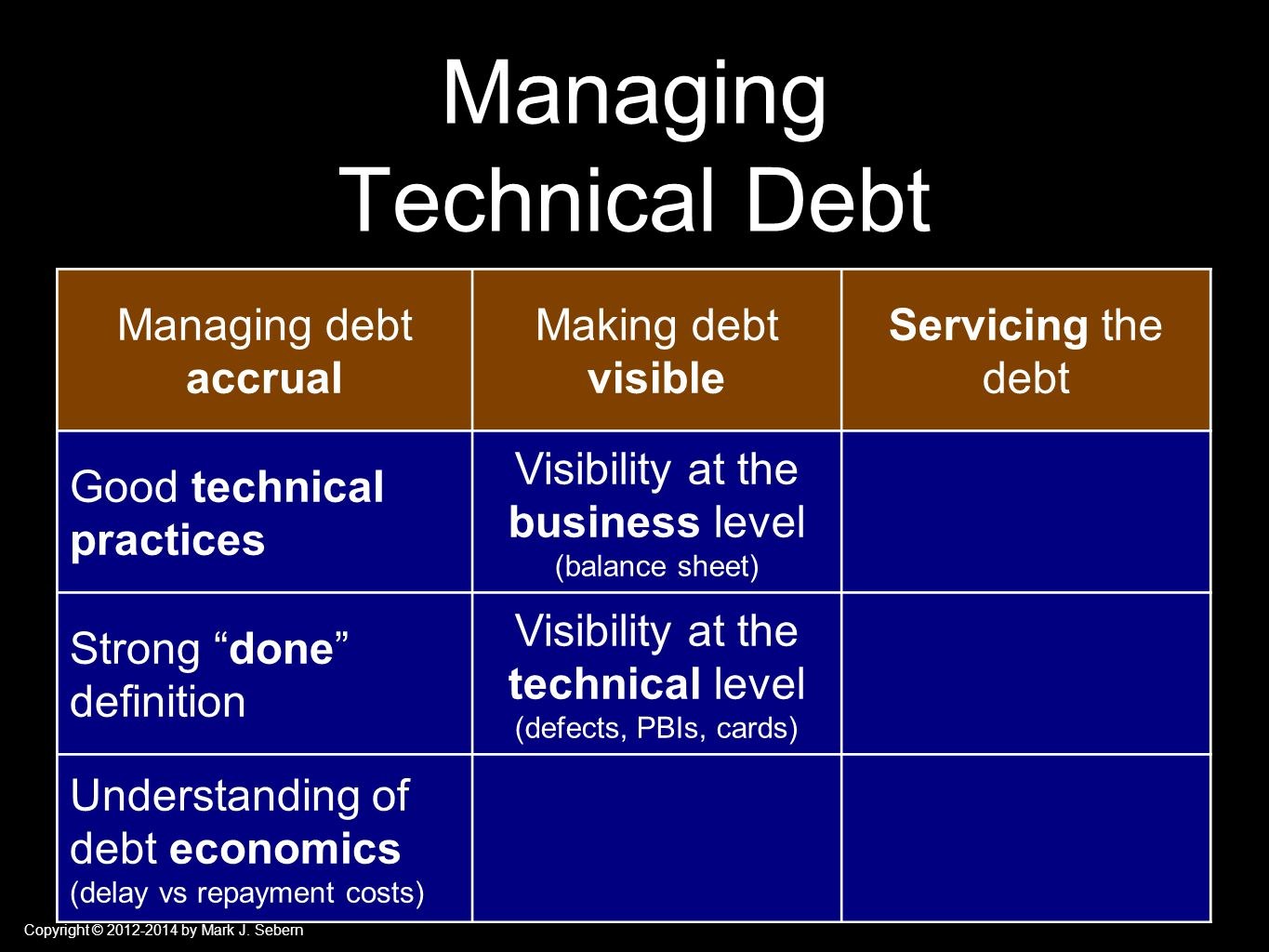 Copyright © 2012-2014 by Mark J. Sebern Managing Technical Debt Managing debt accrual Making debt visible Servicing the debt Good technical practices