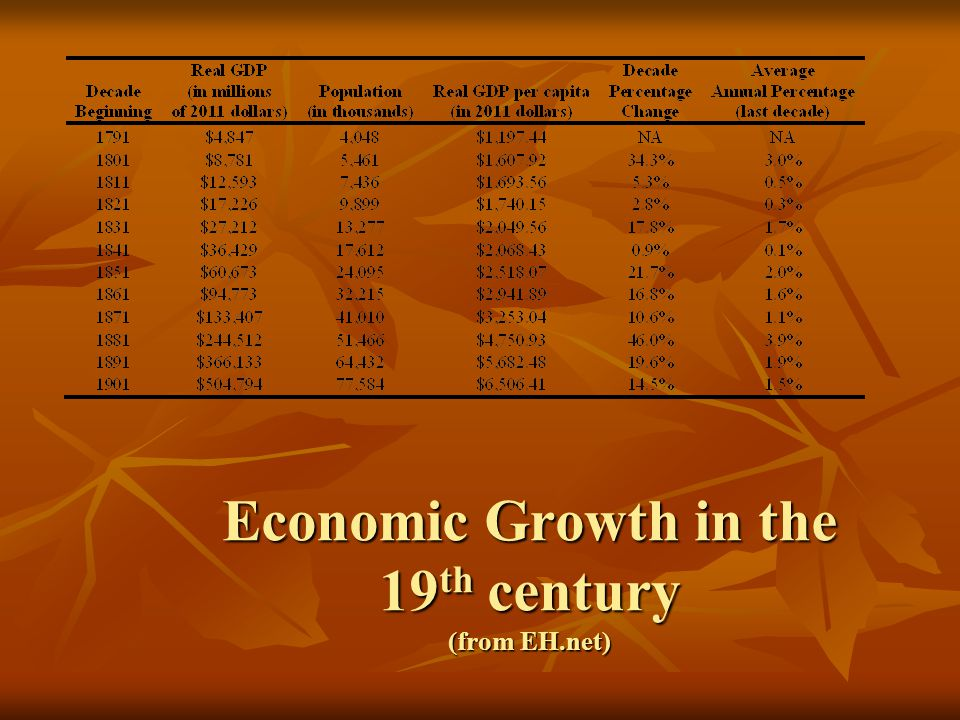 Economic Growth in the 19 th century (from EH.net)