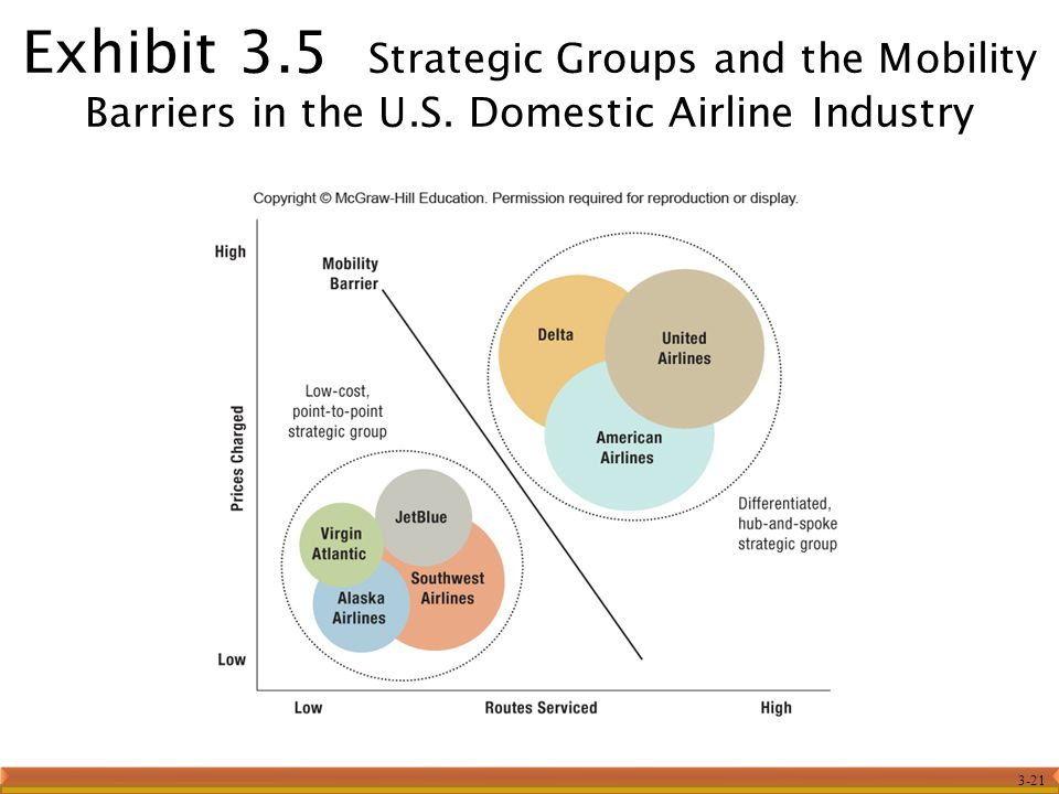 3-21 Exhibit 3.5 Strategic Groups and the Mobility Barriers in the U.S. Domestic Airline Industry