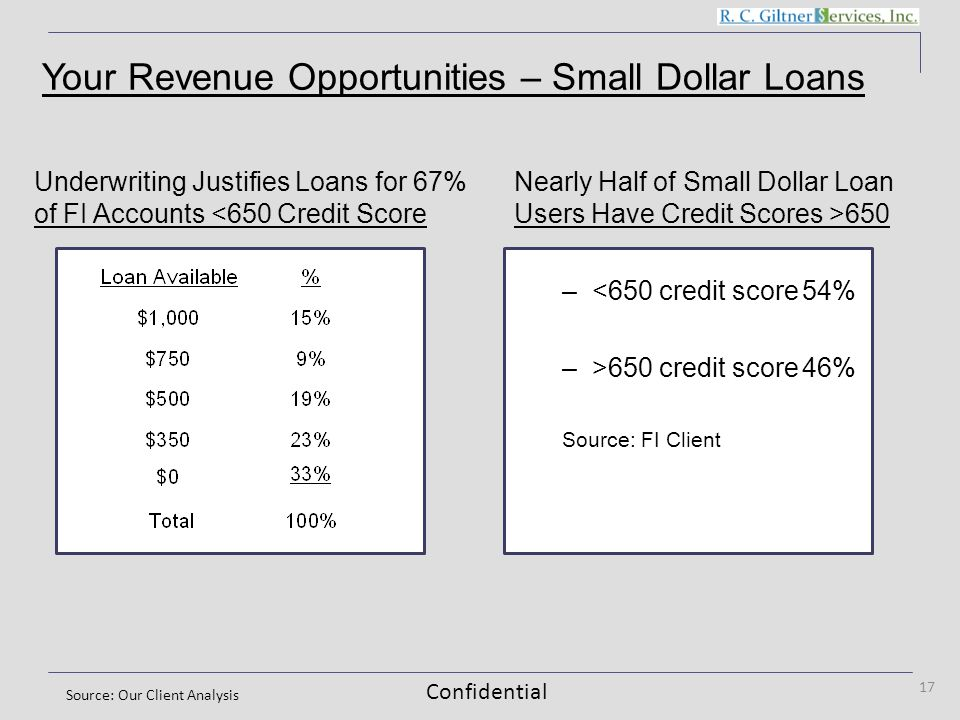 Confidential Underwriting Justifies Loans for 67% of FI Accounts <650 Credit Score 17 Nearly Half of Small Dollar Loan Users Have Credit Scores >650 –<650 credit score54% –>650 credit score46% Source: FI Client Source: Our Client Analysis Your Revenue Opportunities – Small Dollar Loans