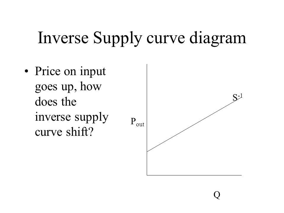 Inverse Supply curve diagram Price on input goes up, how does the inverse supply curve shift.