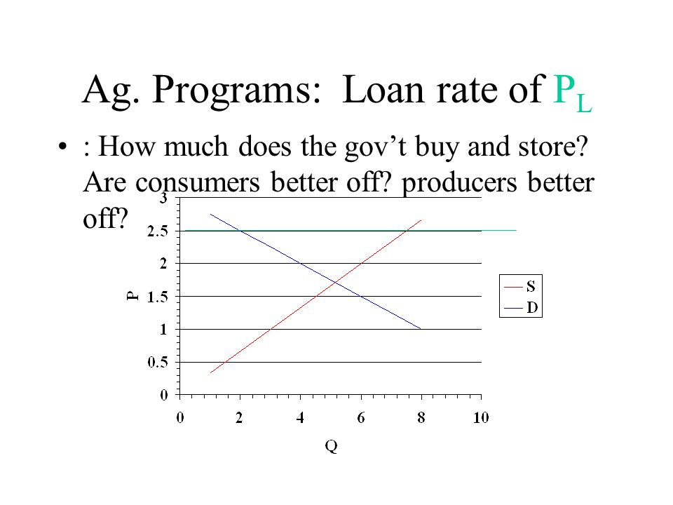 Ag. Programs: Loan rate of P L : How much does the gov't buy and store.