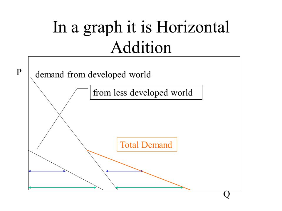 In a graph it is Horizontal Addition P Q demand from developed world from less developed world Total Demand
