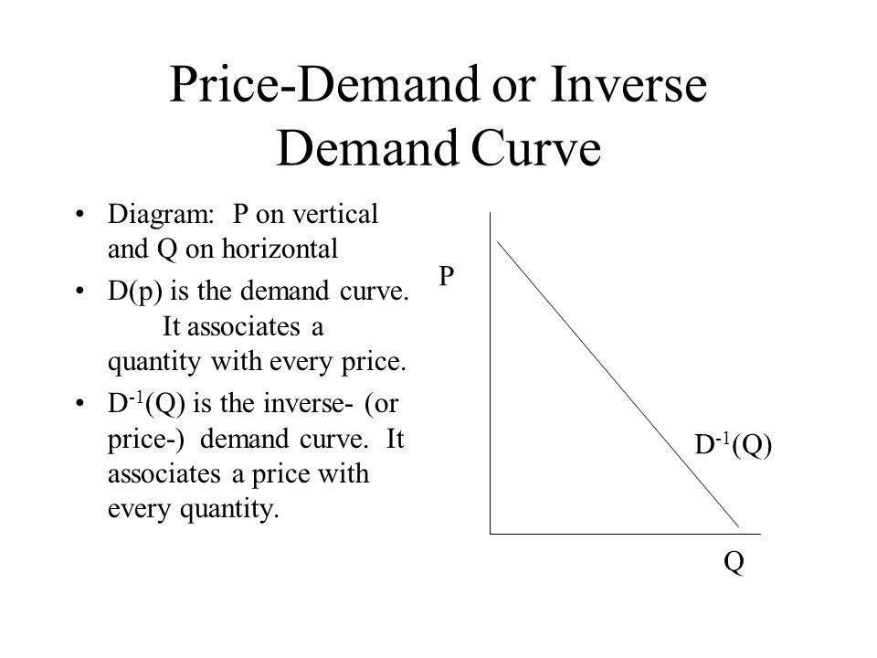 Price-Demand or Inverse Demand Curve Diagram: P on vertical and Q on horizontal D(p) is the demand curve. It associates a quantity with every price. D