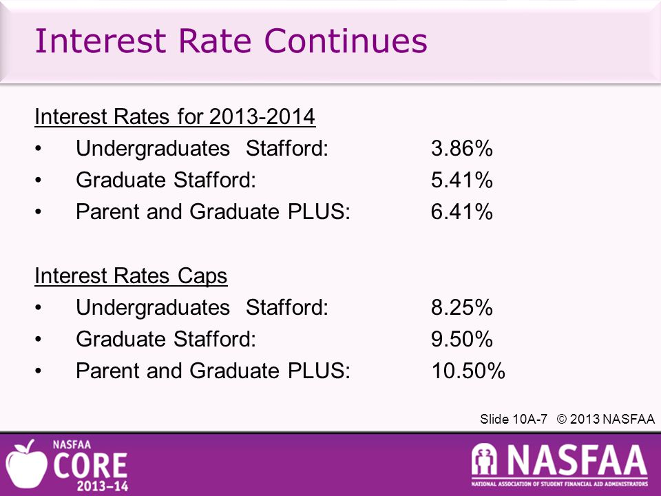 Slide 10A-7 © 2013 NASFAA Interest Rate Continues Interest Rates for 2013-2014 Undergraduates Stafford: 3.86% Graduate Stafford:5.41% Parent and Graduate PLUS: 6.41% Interest Rates Caps Undergraduates Stafford: 8.25% Graduate Stafford:9.50% Parent and Graduate PLUS: 10.50%