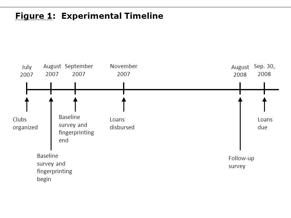 Figure 1: Experimental Timeline July 2007 August 2007 Sep.