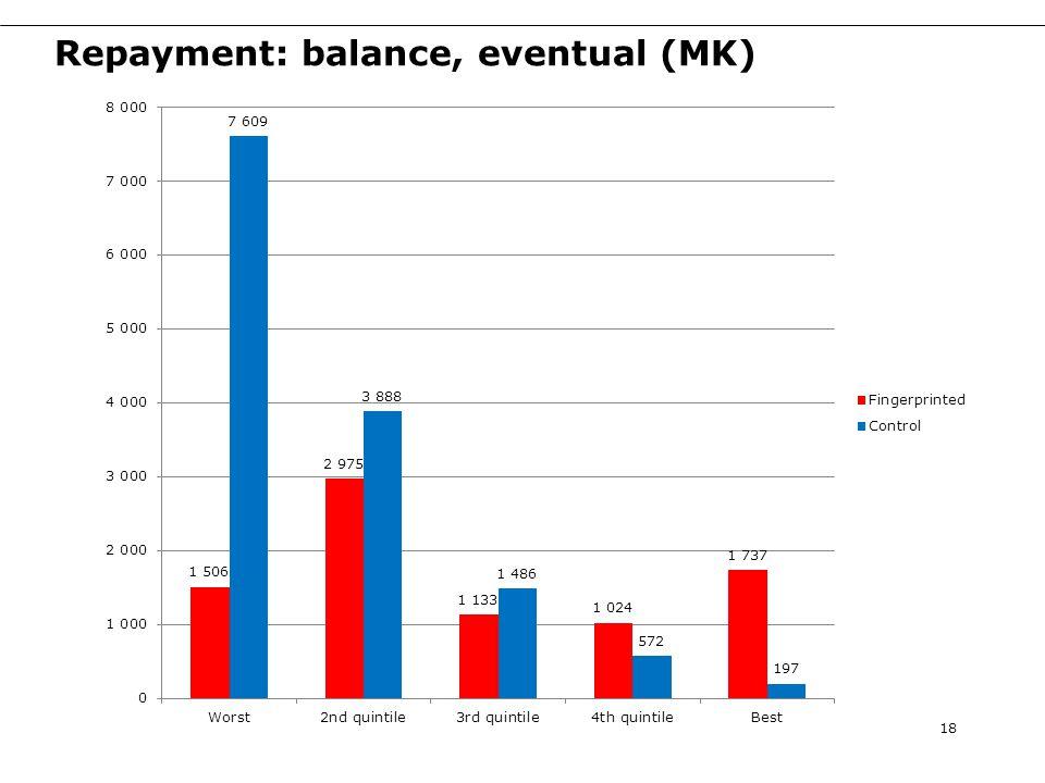 Repayment: balance, eventual (MK) 18