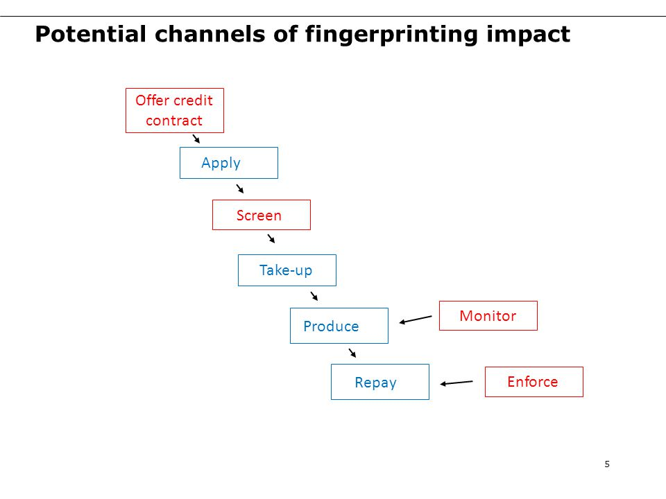 Potential channels of fingerprinting impact 6 Repay Produce Take-up Offer credit contract Screen Monitor Enforce Apply Adverse selection Moral hazard (ex-ante) Moral hazard (ex-post) Fingerprinting occurs here, so effects can only be on actions after this point