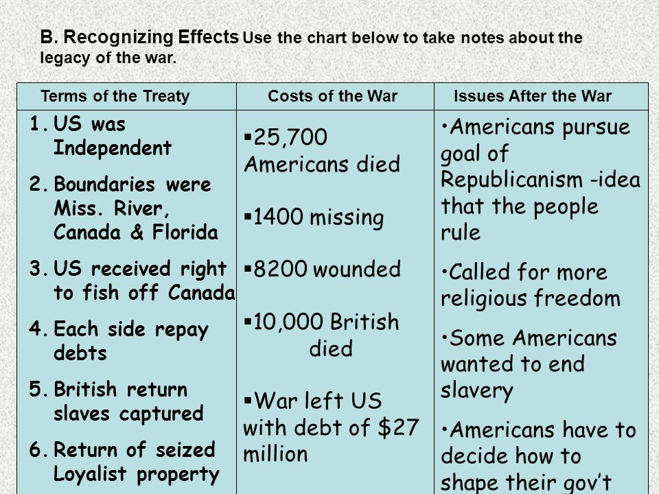 B. Recognizing Effects Use the chart below to take notes about the legacy of the war.