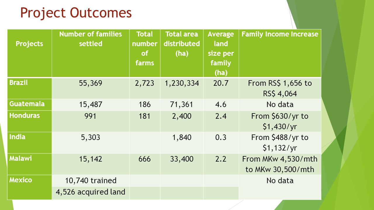 Project Outcomes Projects Number of families settled Total number of farms Total area distributed (ha) Average land size per family (ha) Family Income Increase Brazil 55,3692,7231,230,33420.7 From RS$ 1,656 to RS$ 4,064 Guatemala 15,48718671,3614.6No data Honduras 9911812,4002.4 From $630/yr to $1,430/yr India 5,303 1,8400.3 From $488/yr to $1,132/yr Malawi 15,14266633,4002.2 From MKw 4,530/mth to MKw 30,500/mth Mexico 10,740 trained No data 4,526 acquired land